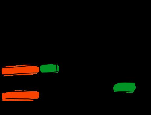 3t-evaluation